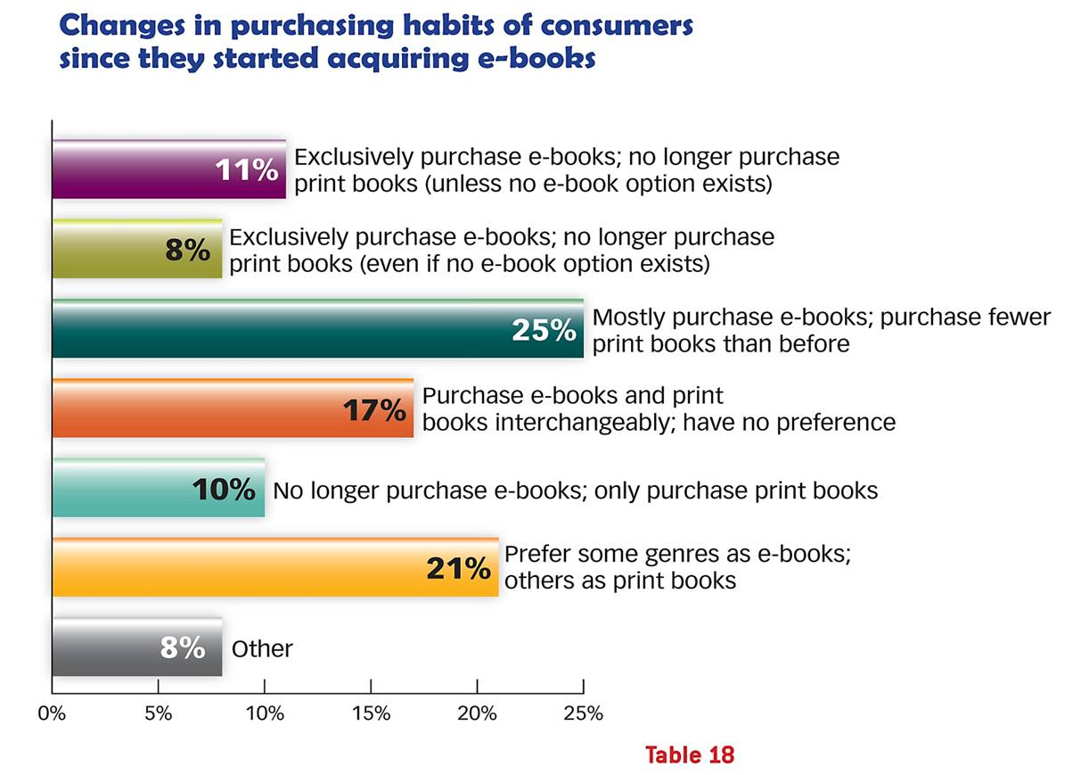 Graph From Bisg Ebook Purchasing